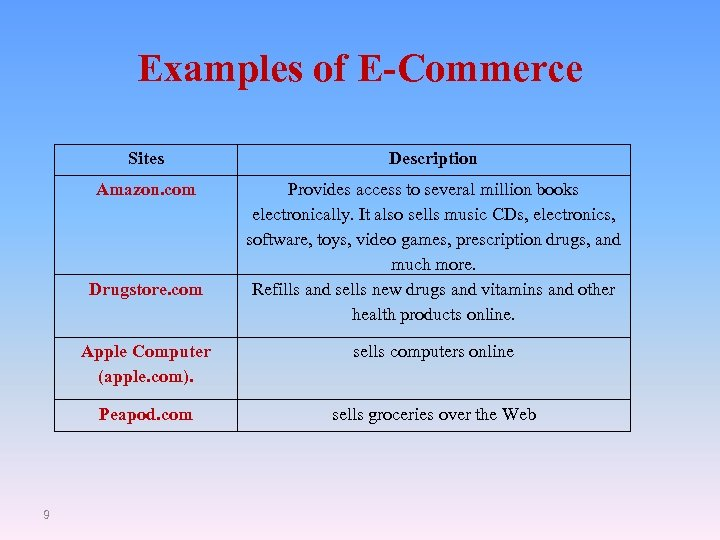 Examples of E-Commerce Sites Description Amazon. com Provides access to several million books electronically.