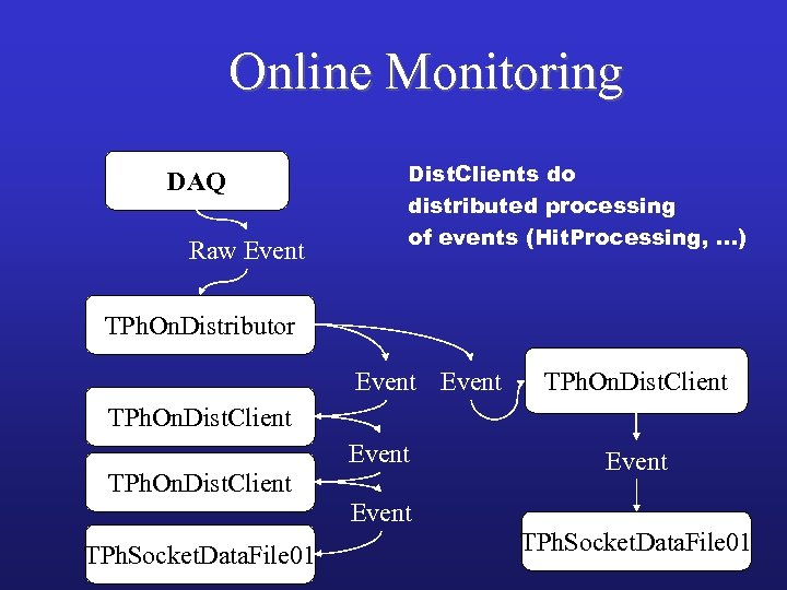 Online Monitoring DAQ Raw Event Dist. Clients do distributed processing of events (Hit. Processing,