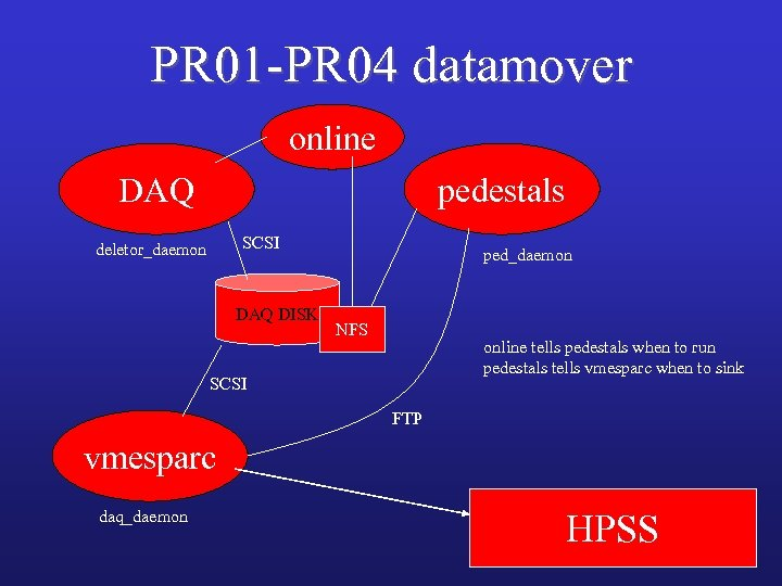 PR 01 -PR 04 datamover online DAQ pedestals SCSI deletor_daemon DAQ DISK ped_daemon NFS