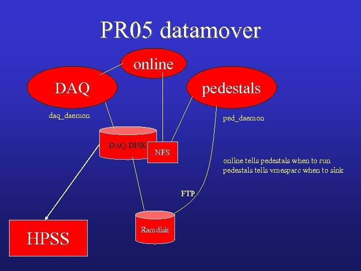 PR 05 datamover online DAQ pedestals daq_daemon ped_daemon DAQ DISK NFS online tells pedestals