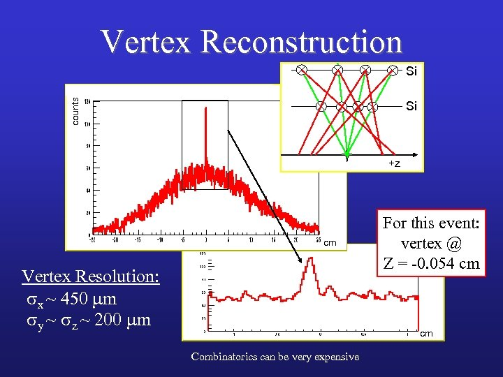 Vertex Reconstruction counts Si Si +z cm Vertex Resolution: sx ~ 450 mm sy
