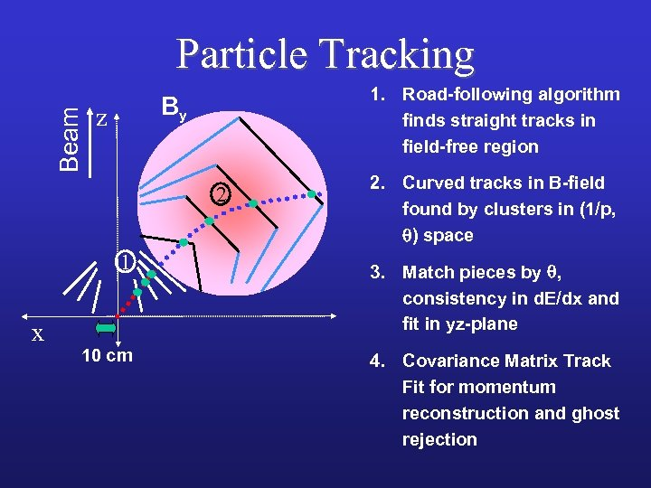 Beam Particle Tracking 1. Road-following algorithm finds straight tracks in field-free region By z