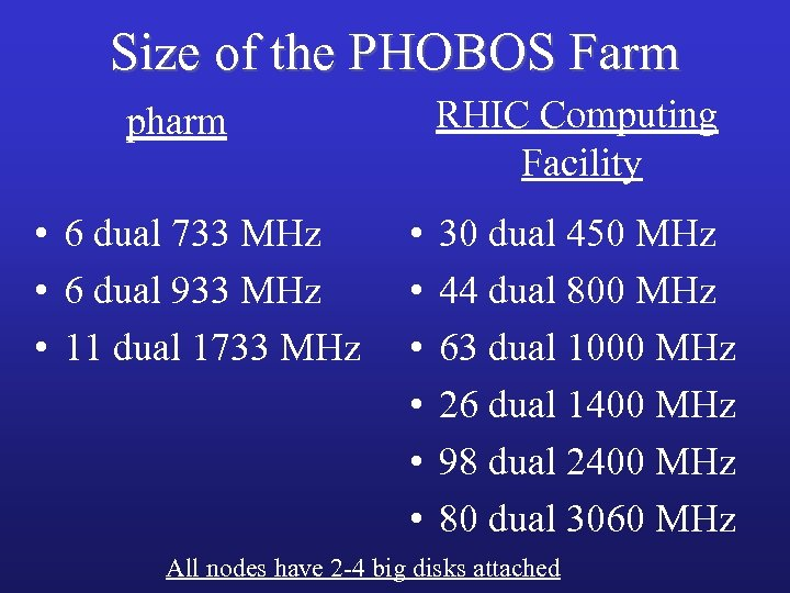 Size of the PHOBOS Farm RHIC Computing Facility pharm • 6 dual 733 MHz