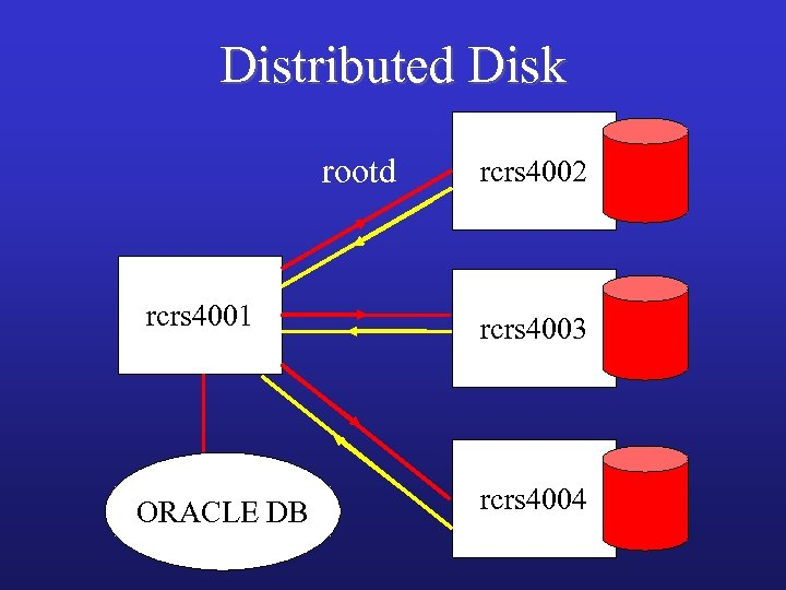 Distributed Disk rootd rcrs 4001 ORACLE DB rcrs 4002 rcrs 4003 rcrs 4004
