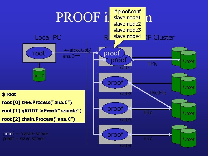 #proof. conf slave node 1 slave node 2 slave node 3 slave PROOF Remotenode