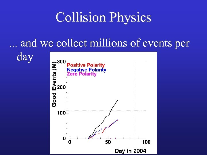 Collision Physics. . . and we collect millions of events per day