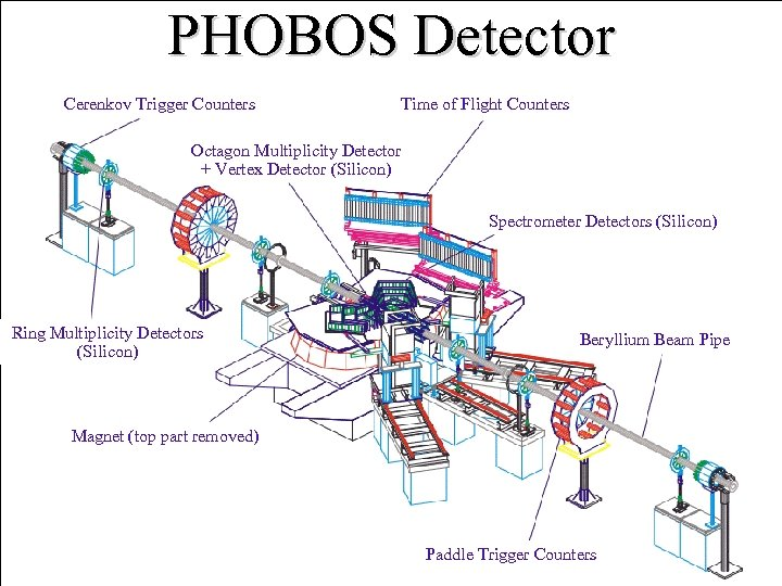 PHOBOS Detector Cerenkov Trigger Counters Time of Flight Counters Octagon Multiplicity Detector + Vertex