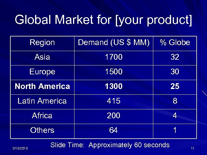 Global Market for [your product] Region Demand (US $ MM) % Globe Asia 1700