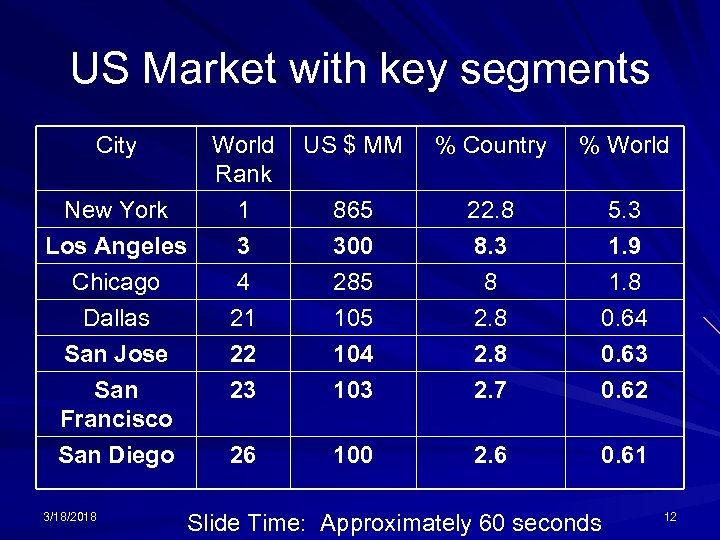 US Market with key segments City New York Los Angeles Chicago Dallas San Jose