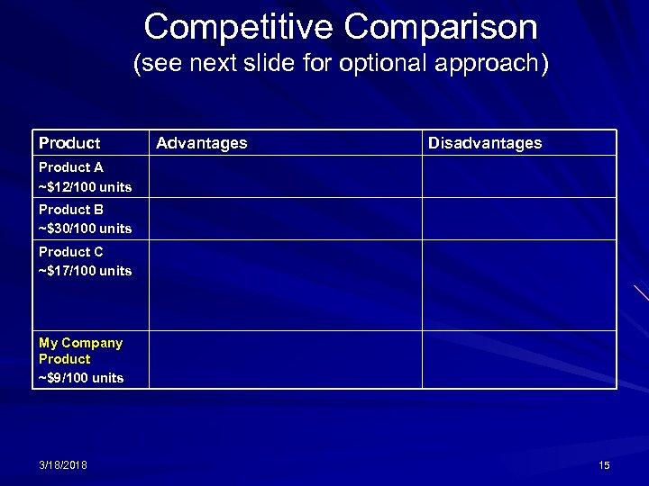 Competitive Comparison (see next slide for optional approach) Product Advantages Disadvantages Product A ~$12/100
