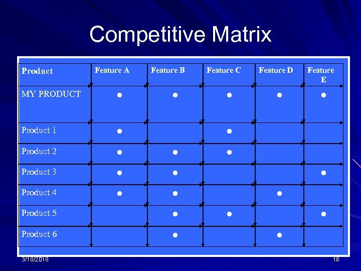 Competitive Matrix Product Feature A Feature B MY PRODUCT ● Product 1 ● Product
