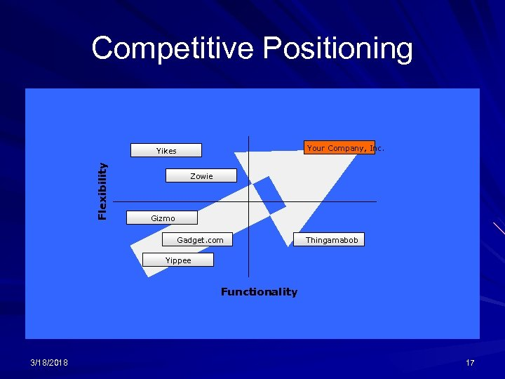 Competitive Positioning Your Company, Inc. Flexibility Yikes Zowie Gizmo Gadget. com Thingamabob Yippee Functionality