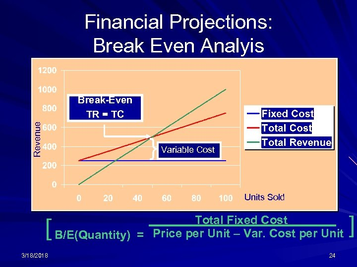 Financial Projections: Break Even Analyis Revenue Break-Even TR = TC } Variable Cost Units