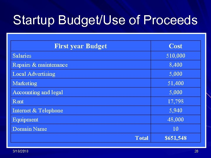 Startup Budget/Use of Proceeds First year Budget Cost Salaries 510, 000 Repairs & maintenance