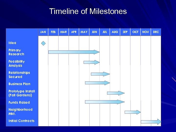Timeline of Milestones JAN Idea Primary Research Feasibility Analysis Relationships Secured Business Plan Prototype