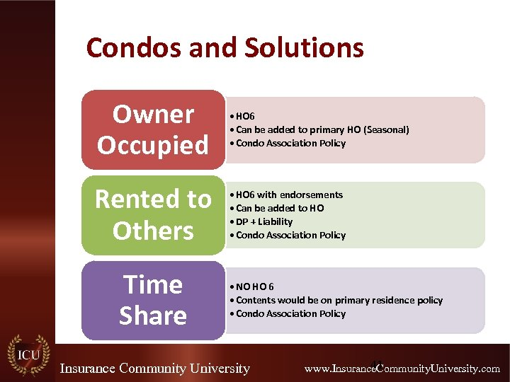 Condos and Solutions Owner Occupied Rented to Others Time Share • HO 6 •