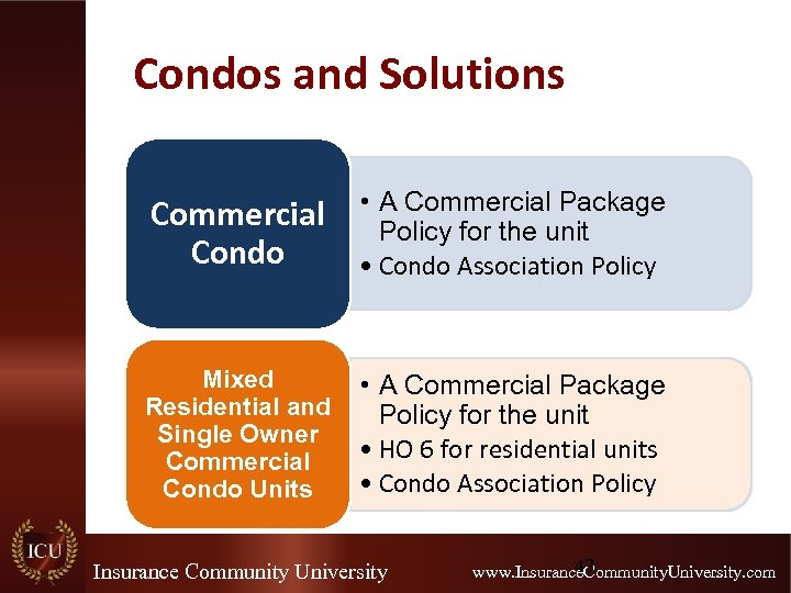 Condos and Solutions Commercial Condo • A Commercial Package Policy for the unit •