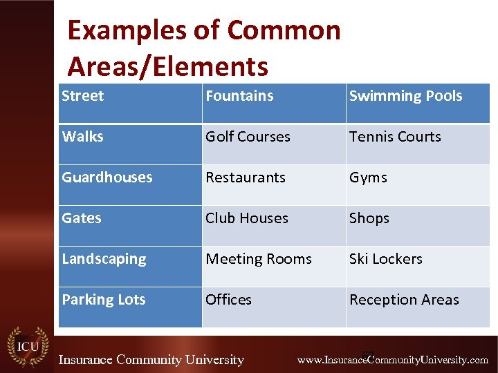 Examples of Common Areas/Elements Street Fountains Swimming Pools Walks Golf Courses Tennis Courts Guardhouses