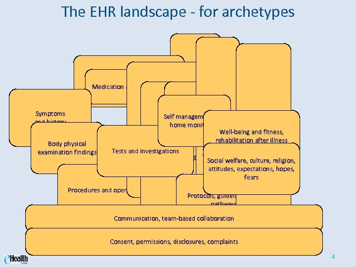 The EHR landscape - for archetypes Treatment Medication and prescriptions Symptoms and history Body