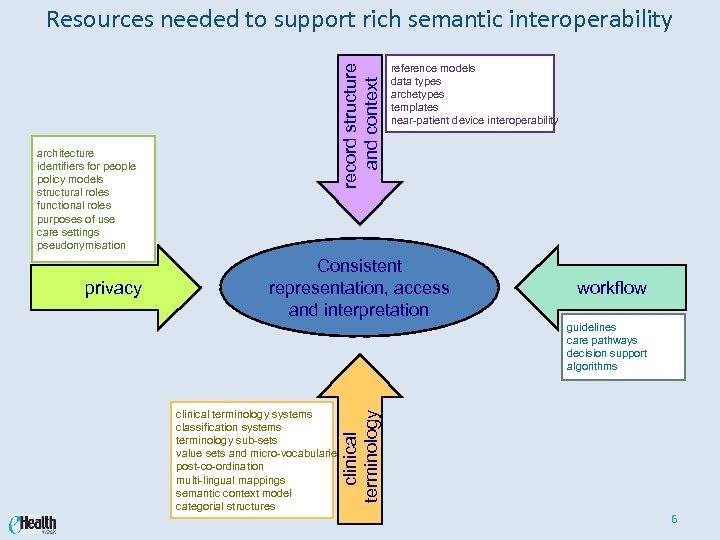 architecture identifiers for people policy models structural roles functional roles purposes of use care