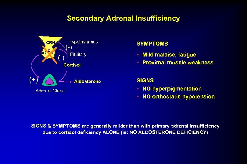 Secondary Adrenal Insufficiency Hypothalamus CRH ACTH (-) Pituitary Cortisol (+) Adrenal Gland Aldosterone SYMPTOMS