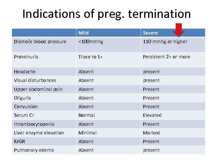 Indications of preg. termination Mild Severe Diastolic blood pressure <100 mmhg 110 mmhg or