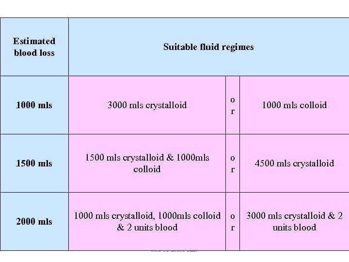 Estimated blood loss Suitable fluid regimes 1000 mls 3000 mls crystalloid o r 1000