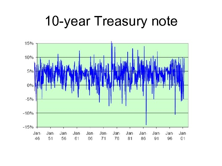 10 -year Treasury note