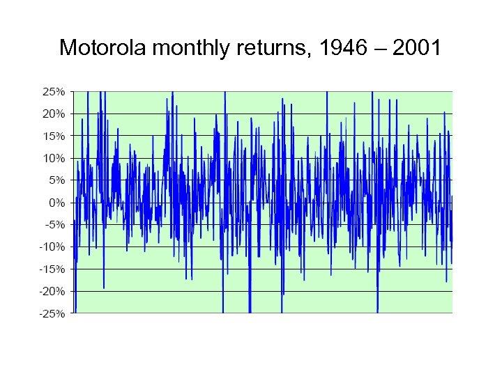 Motorola monthly returns, 1946 – 2001