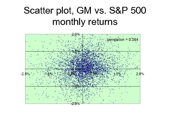Scatter plot, GM vs. S&P 500 monthly returns