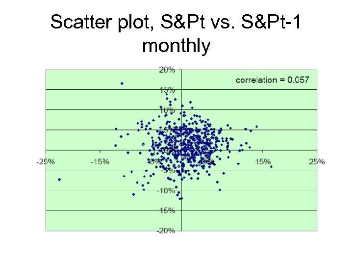 Scatter plot, S&Pt vs. S&Pt-1 monthly