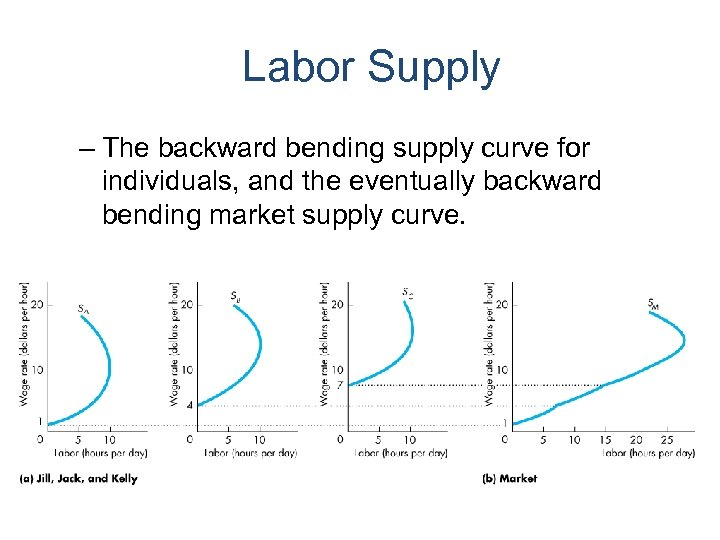 Labor Supply – The backward bending supply curve for individuals, and the eventually backward