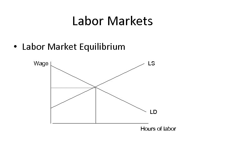 Labor Markets • Labor Market Equilibrium Wage LS LD Hours of labor