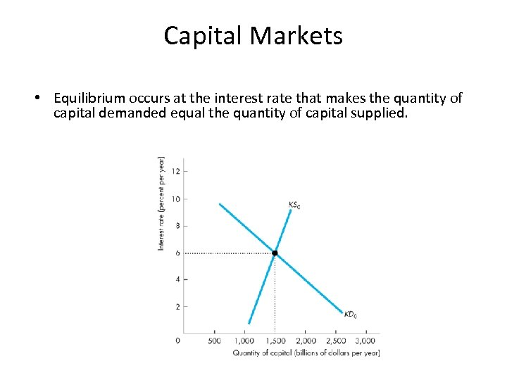 Capital Markets • Equilibrium occurs at the interest rate that makes the quantity of