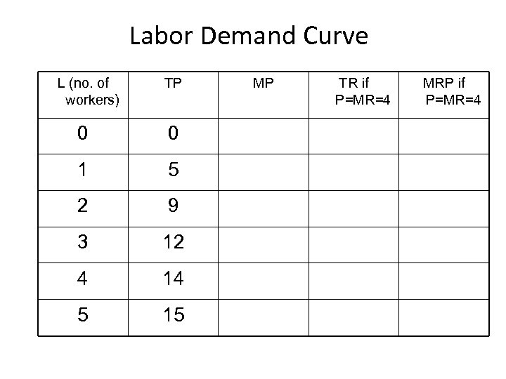 Labor Demand Curve L (no. of workers) TP 0 0 1 5 2 9