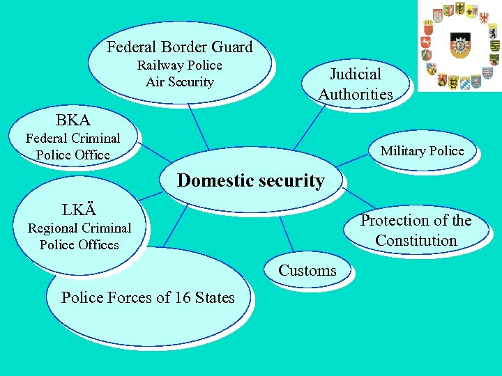 Federal Border Guard Railway Police Air Security Judicial Authorities BKA Federal Criminal Police Office