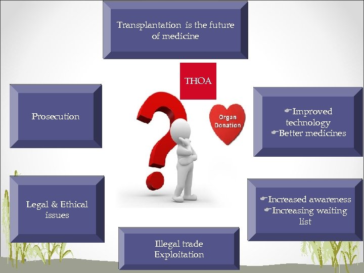 Transplantation is the future of medicine THOA EImproved technology EBetter medicines Prosecution EIncreased awareness