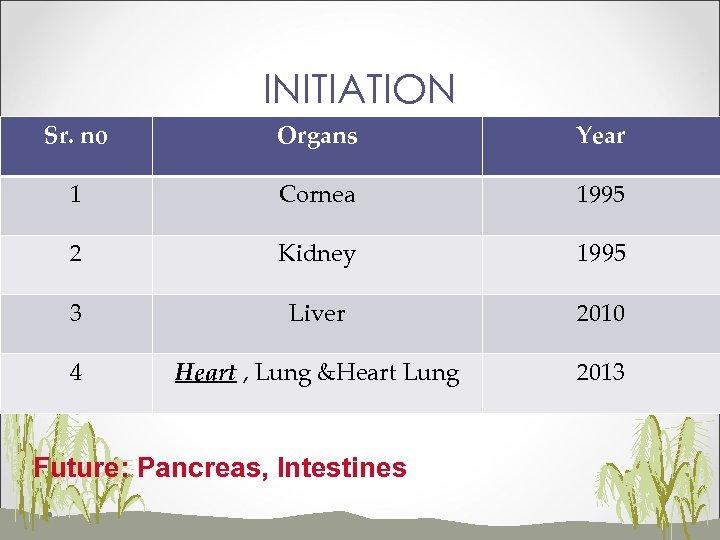 INITIATION Sr. no Organs Year 1 Cornea 1995 2 Kidney 1995 3 Liver 2010