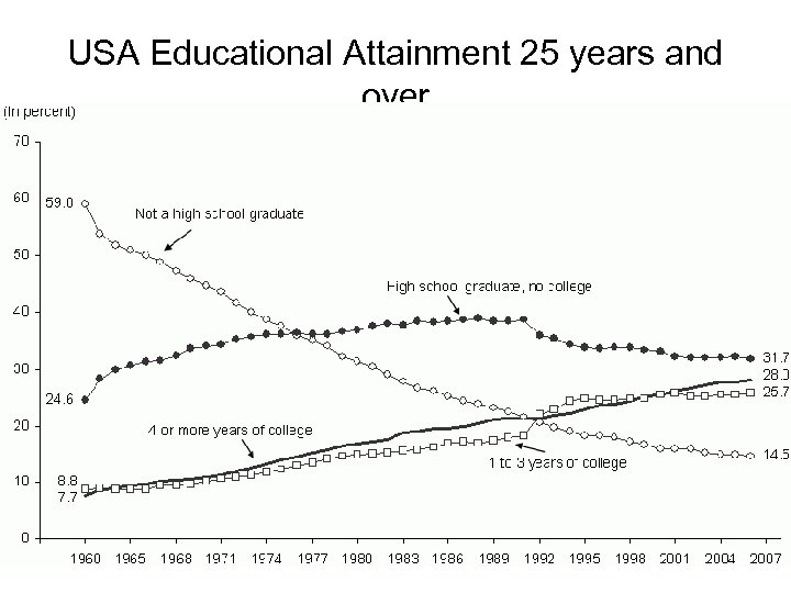 USA Educational Attainment 25 years and over