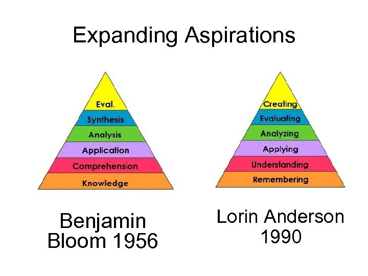 Expanding Aspirations Benjamin Bloom 1956 Lorin Anderson 1990