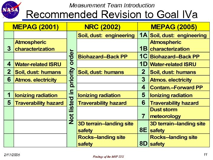 Measurement Team Introduction Recommended Revision to Goal IVa 2/17/2005 Findings of the MHP SSG