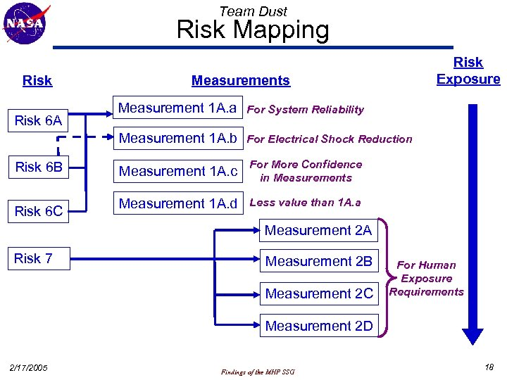 Team Dust Risk Mapping Risk Exposure Measurements Risk 6 B Risk 6 C For