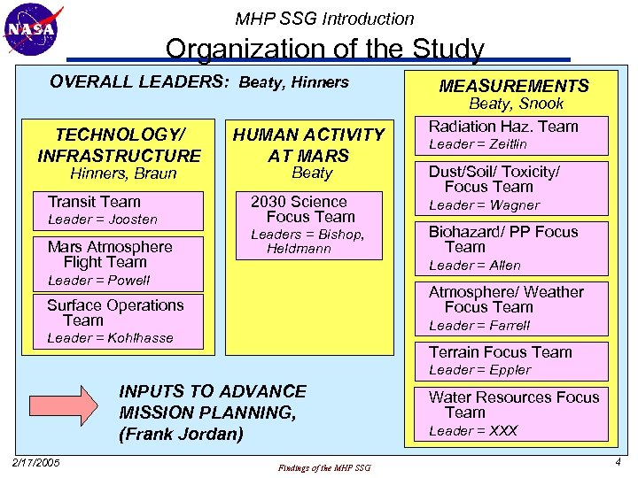 MHP SSG Introduction Organization of the Study OVERALL LEADERS: Beaty, Hinners TECHNOLOGY/ INFRASTRUCTURE Hinners,