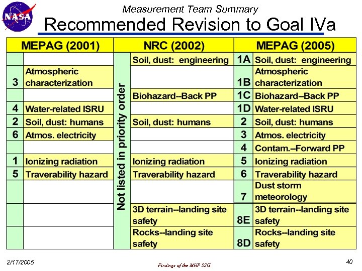 Measurement Team Summary Recommended Revision to Goal IVa 2/17/2005 Findings of the MHP SSG