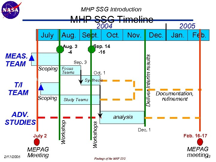 MHP SSG Introduction MHP SSG Timeline June 25 MEAS. TEAM Sep. 3 Focus Teams