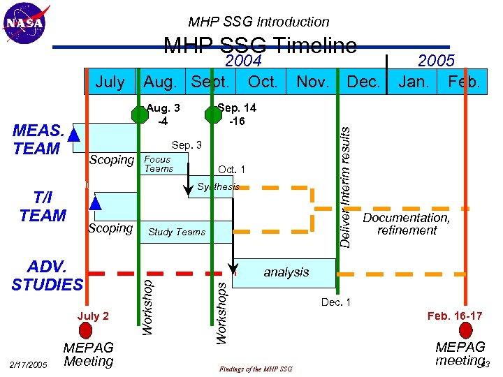 MHP SSG Introduction MHP SSG Timeline June 25 MEAS. TEAM Sep. 3 Focus Teams