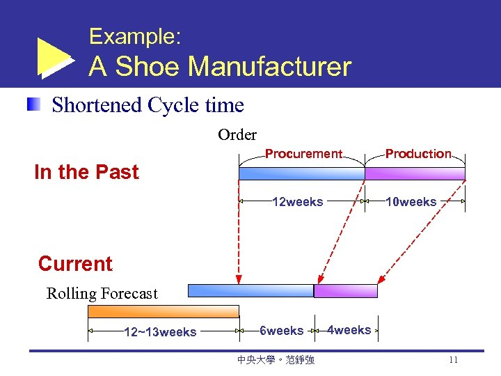 Example: A Shoe Manufacturer Shortened Cycle time Order In the Past Procurement 12 weeks