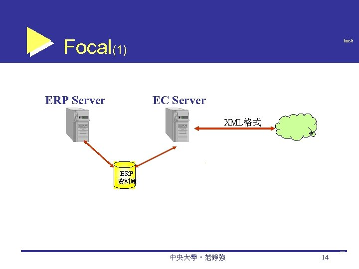 Focal(1) ERP Server back EC Server XML格式 ERP 資料庫 中央大學。范錚強 14