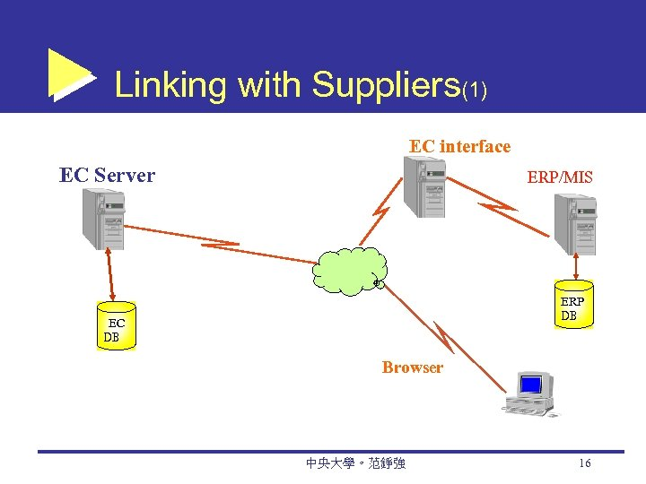 Linking with Suppliers(1) EC interface EC Server ERP/MIS ERP DB EC DB Browser 中央大學。范錚強