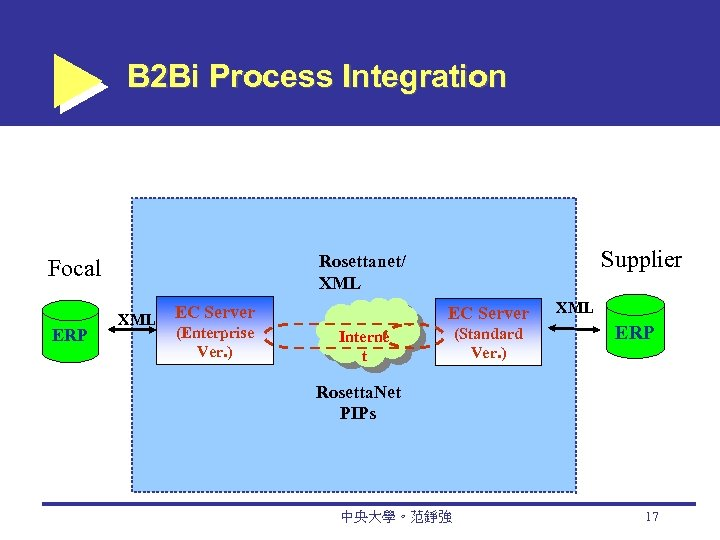 B 2 Bi Process Integration ERP Supplier Rosettanet/ XML Focal XML EC Server (Enterprise